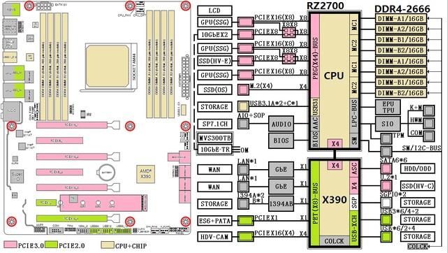 AMD X390-Chipsatz für Ryzen/Naples