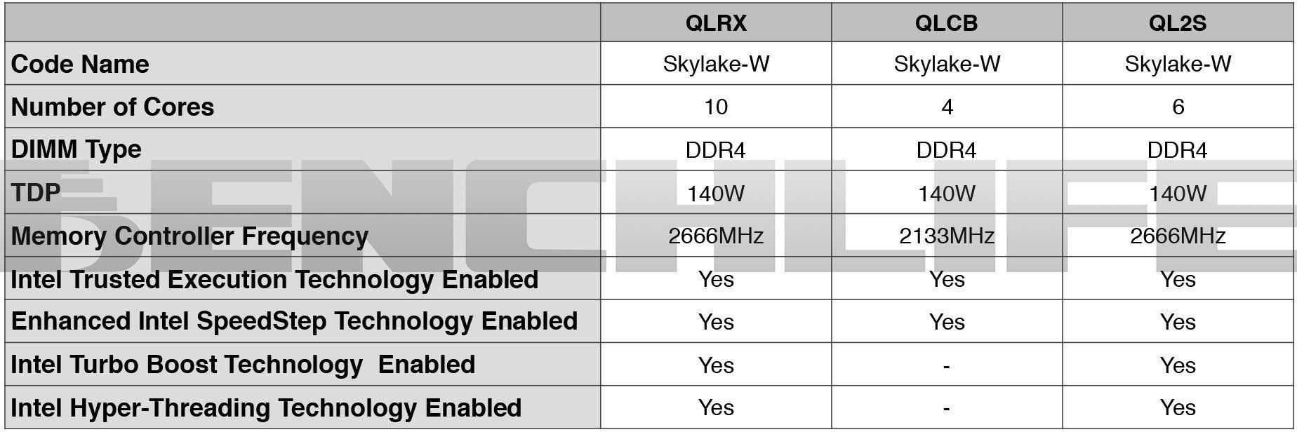 Intel Skylake-W
