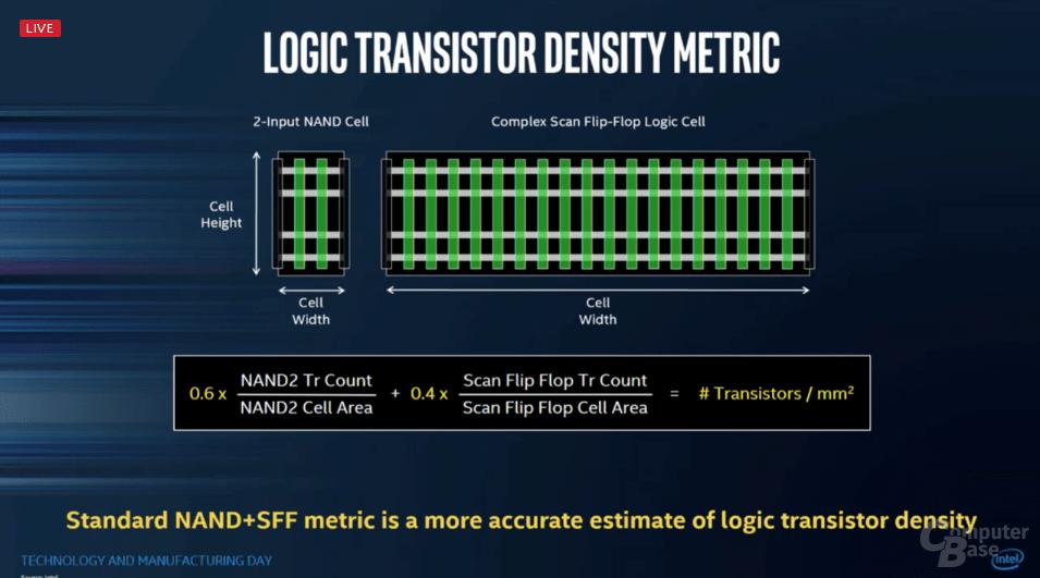 Intels Entwicklung/Vorsprung bei Fertigungstechnologien