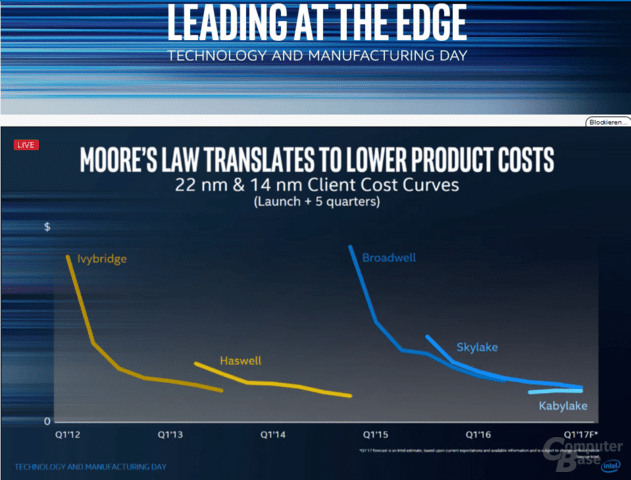 Intel Technology and Manufacturing Day und Moores Law