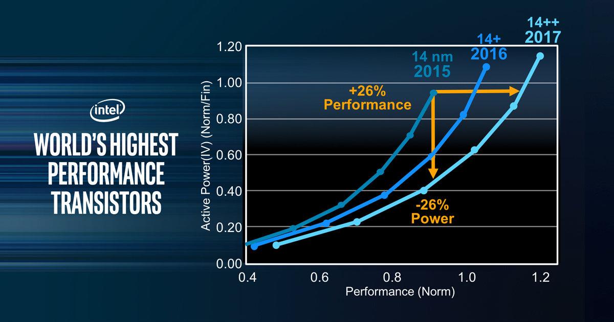 Nochmals verbesserte 14-nm-Fertigung