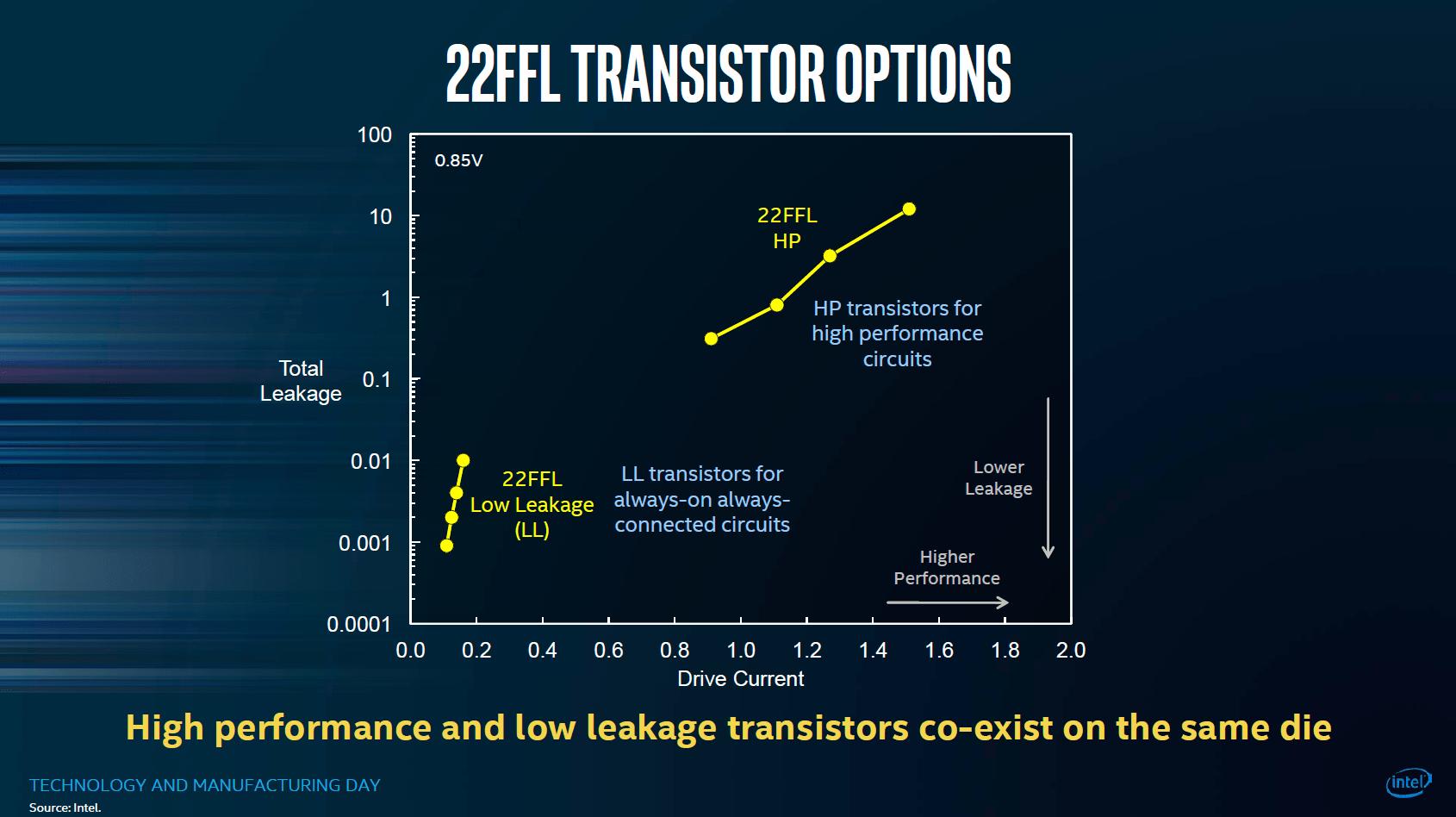 22FFL-Fertigungstechnik im Detail
