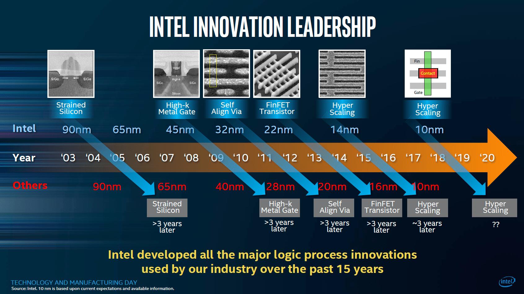 Intel hat nach eigenen Angaben alle wichtigen Innovationen geliefert