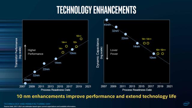 10-nm-Fertigung von Intel im Detail