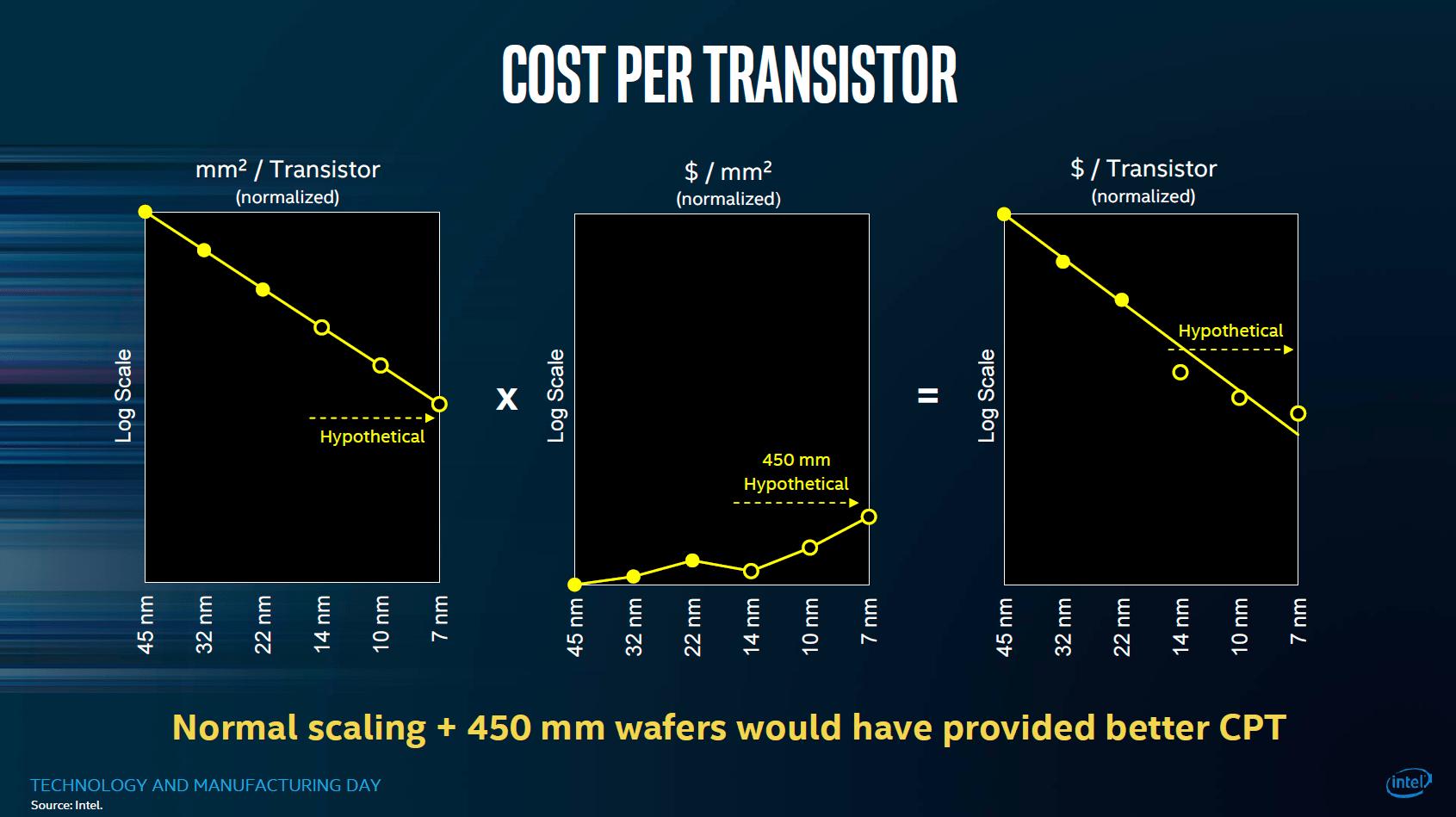 Kosten pro Transistor ohne Optimierungen – aber mit 450 mm Wafern
