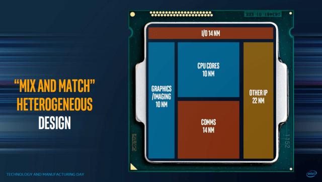 Zukünftiger Prozessor als MCP mit EMIB