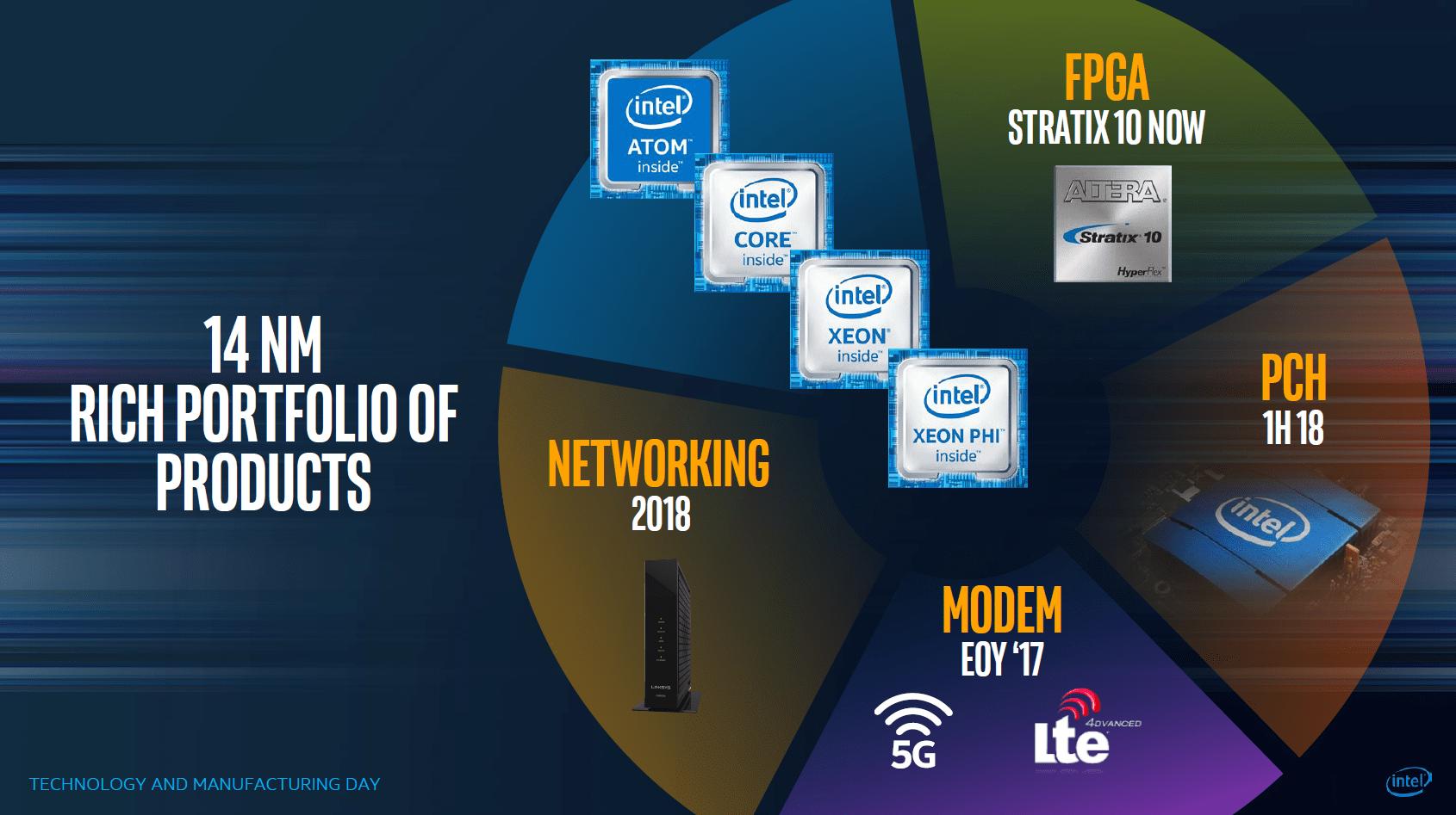 14 nm für Chipsätze ab 2018