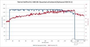 Patriot Hellfire mit Alphacool HDX M.2