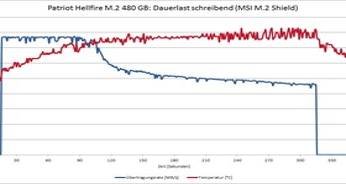 Patriot Hellfire mit MSI M.2 Shield