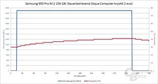Samsung 950 Pro mit Aqua Computer kryo M.2 evo