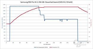Samsung 950 Pro mit MSI M.2 Shield