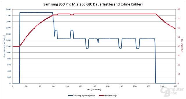 Samsung 950 Pro ohne Kühler