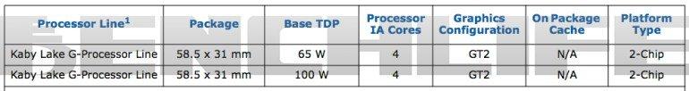Zwei SKUs von Intel Kaby Lake-G