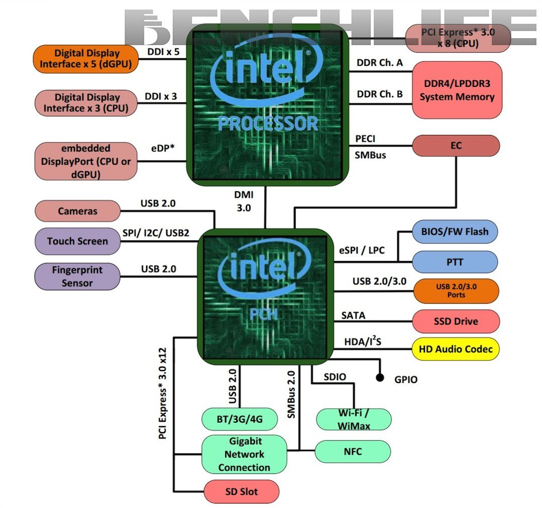 Blockdiagramm von Intel Kaby Lake-G