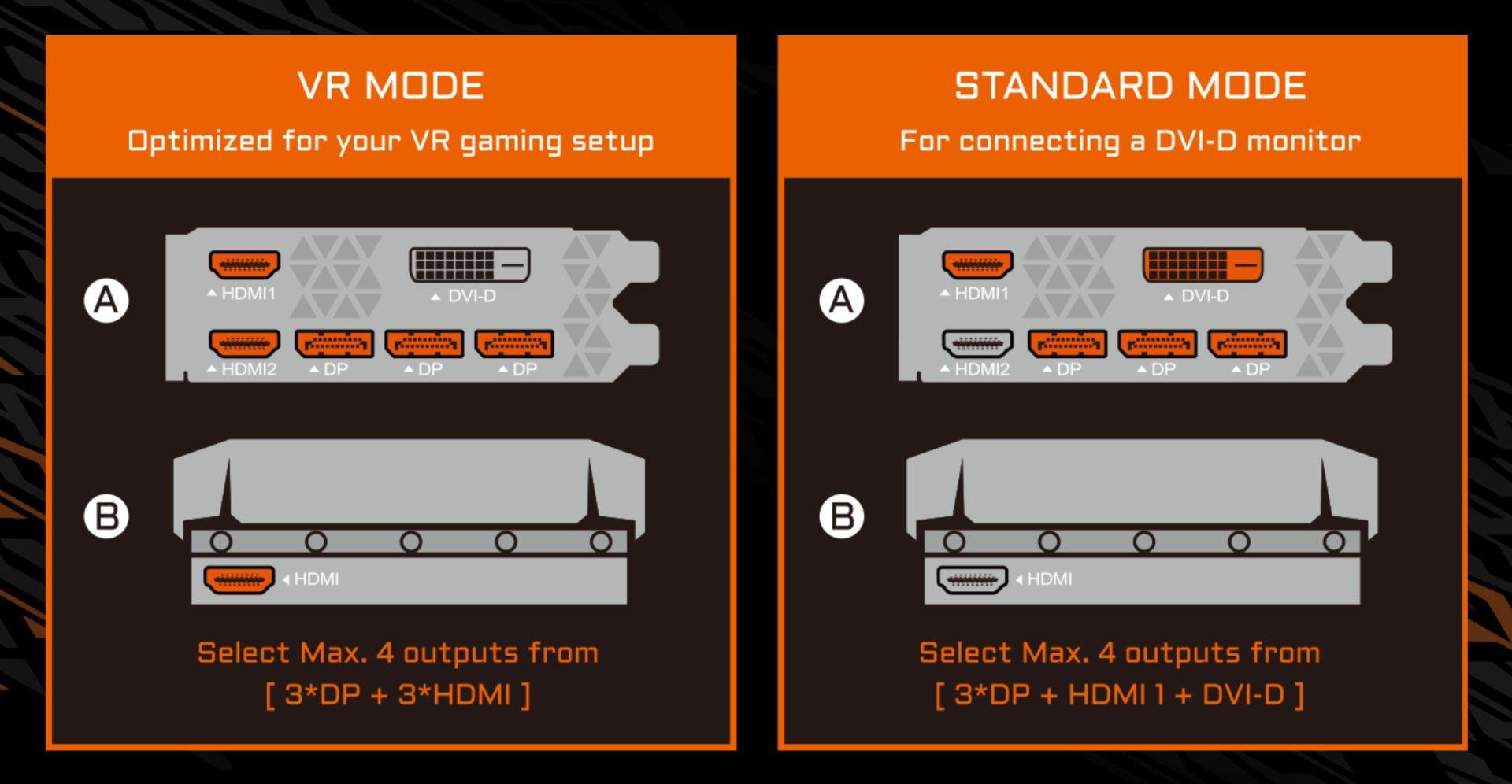 Anschlussvielfalt bei der GeForce GTX 1080 Ti von Gigabyte