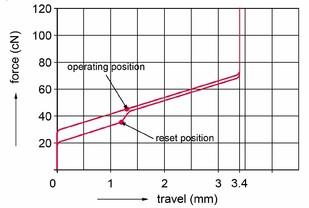 Kraftdiagramm Cherry MX Speed