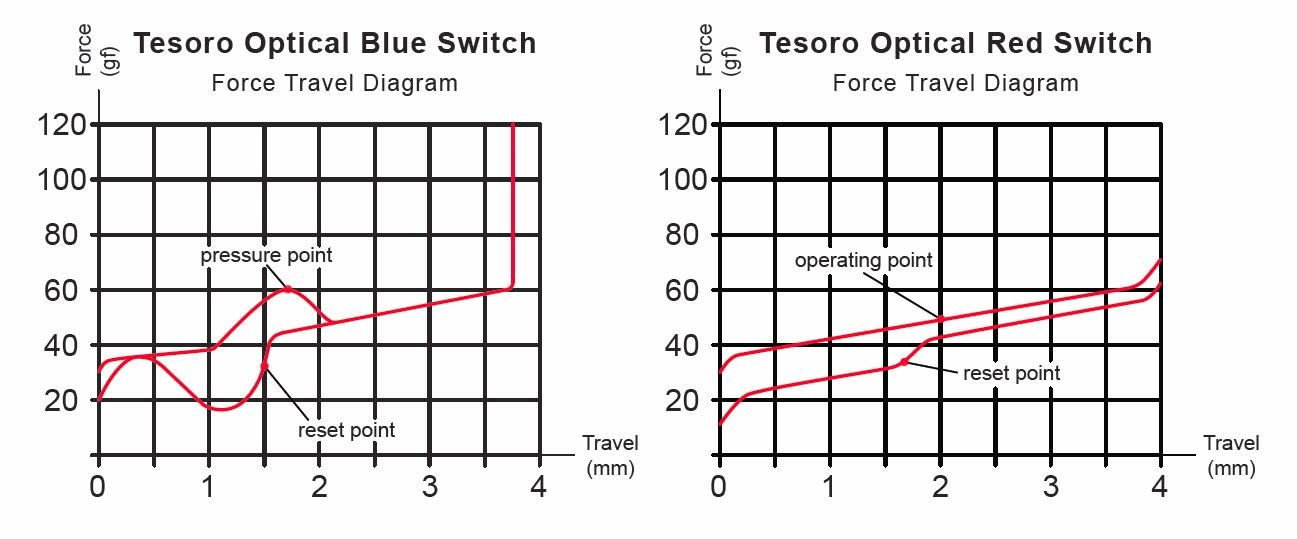 Kraftdiagramm der Tesoro Optical Switches