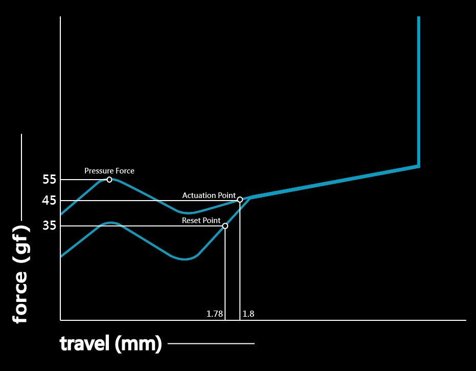 Kraftdiagramm des Roccat Titan