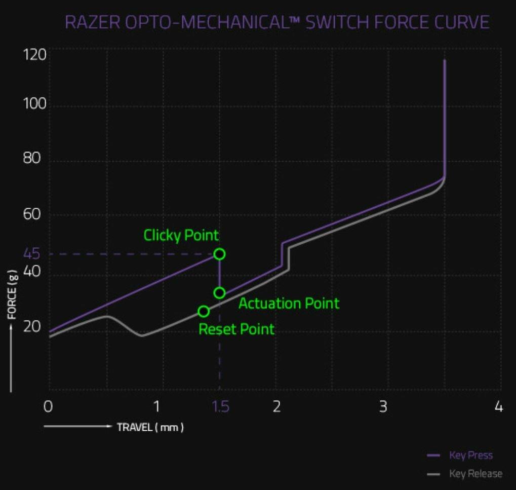 Kraftdiagramm der Razer Purple