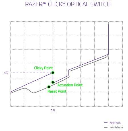 Kraftdiagramm des Razer Clicky Optical Switch (Purple)