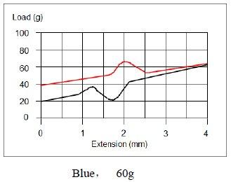 Kraftdiagramm der Vpro Blue