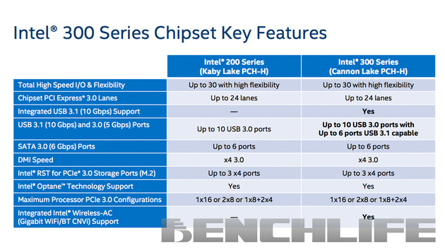Intel 300 series Chipset (PCH)