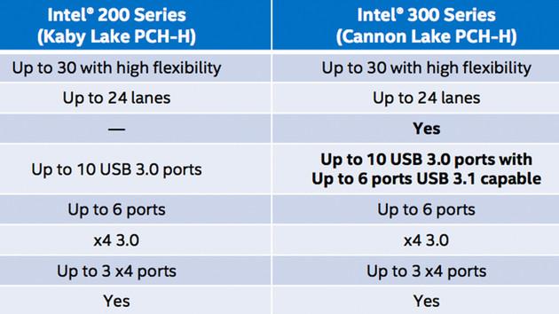 Intel Cannon Lake: Neue Cannon-Point-Chipsätze mit 6 USB 3.1 und WLAN-ac