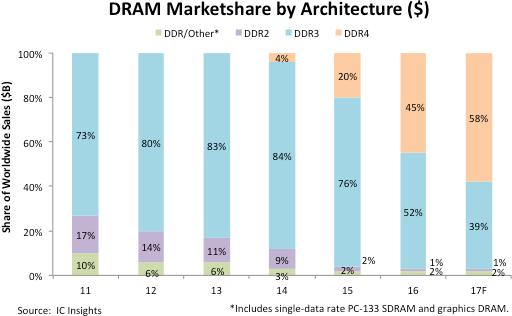 DDR4 überholt DDR3 als wichtigster Speicherstandard