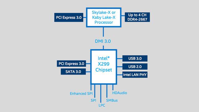 X299-Chipsatz im Schema