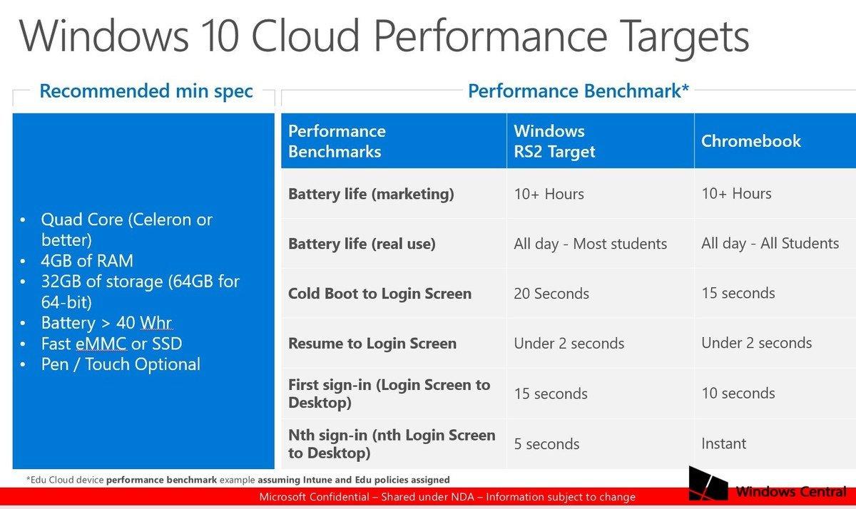 Mit Windows 10 Cloud will Microsoft Googles Chrome OS angreifen