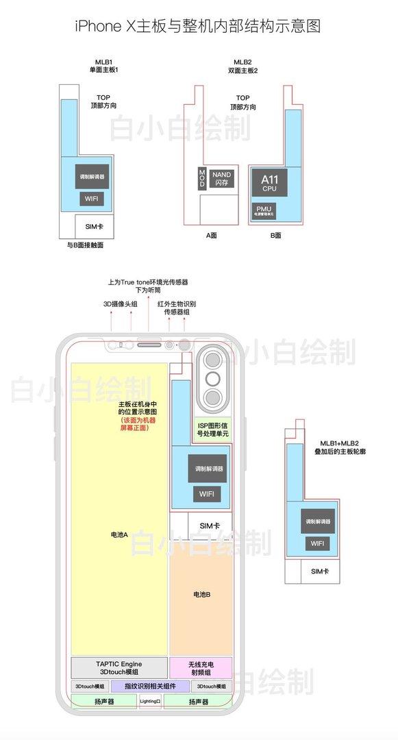 Schemazeichnung der iPhone-8-Komponentenanordnung