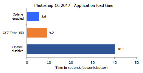Anwendungsstart: Photoshop CC 2017