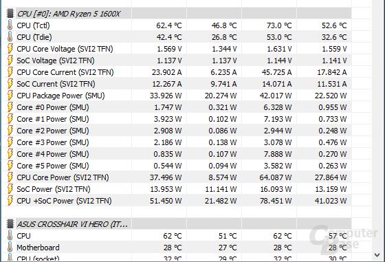 Ryzen in HWiNFO: Bei Prozessoren mit Temperatur-Offset wird ein zweiter Wert angegeben, der die Differenz subtrahiert.