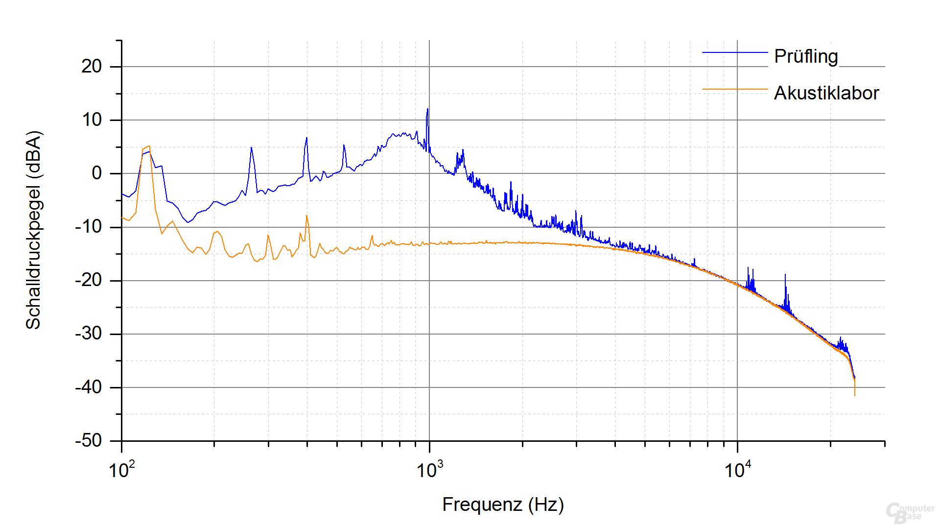 Cougar VTX 450W Frequenzspektrum – Last 3 & 4.1