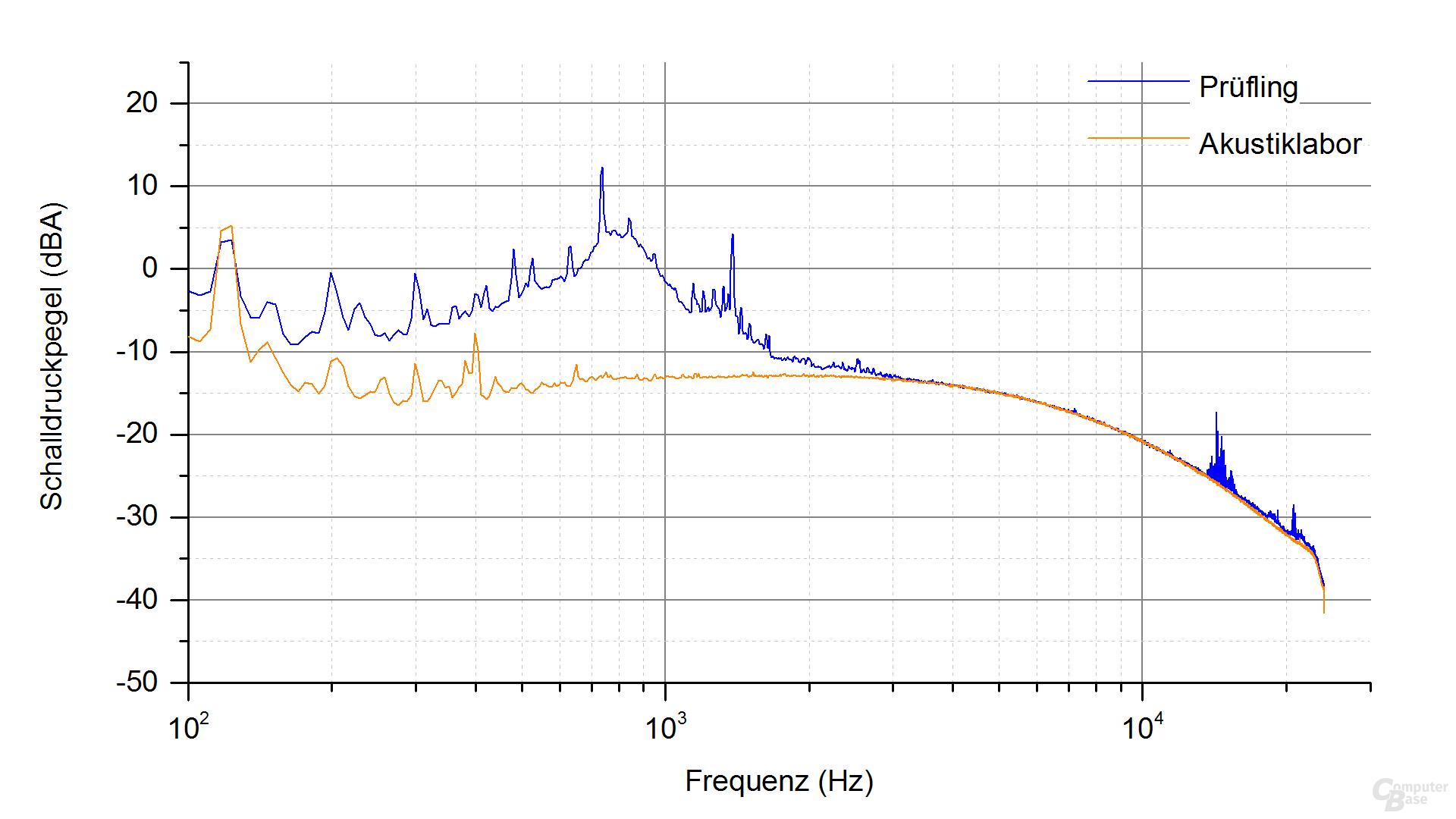 XFX XT500 (erste Revision) Frequenzspektrum – Last 2