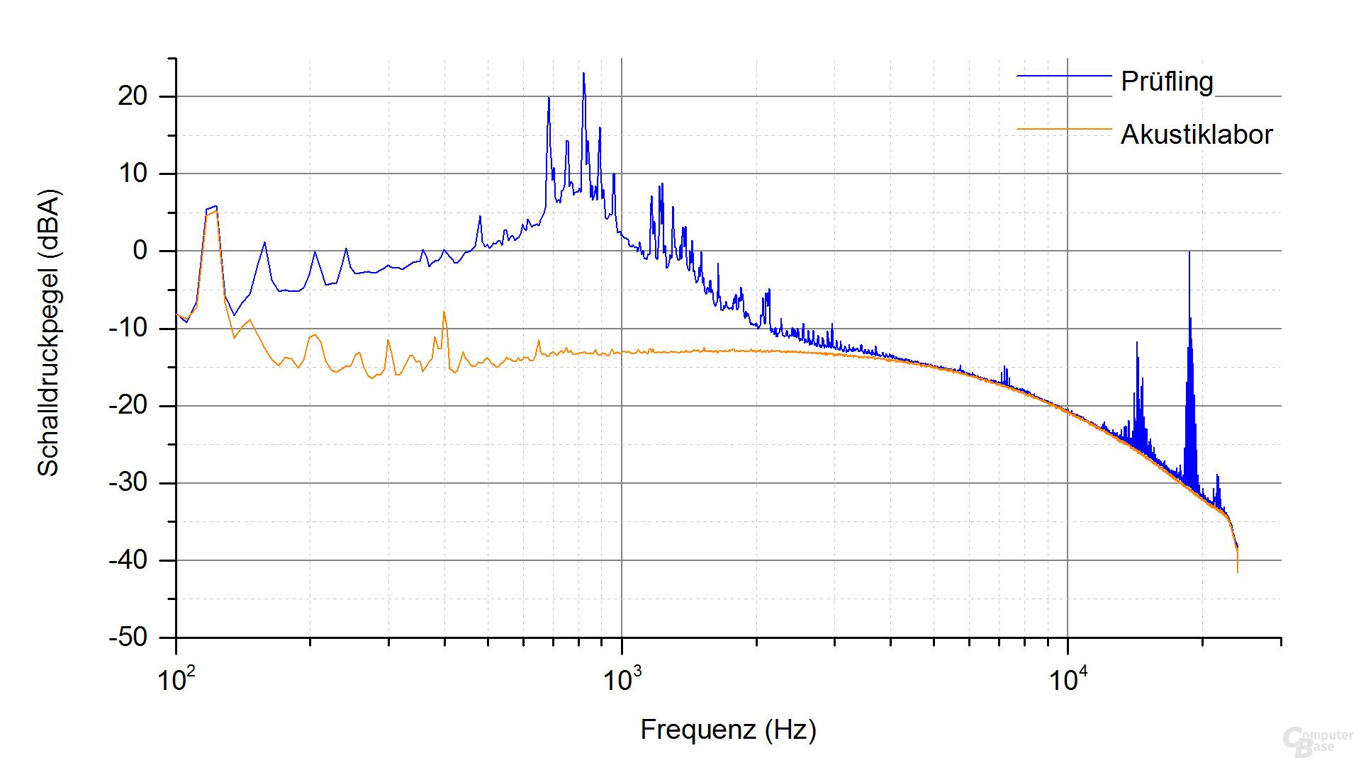 Zalman ZM500-TX Frequenzspektrum – Last 2