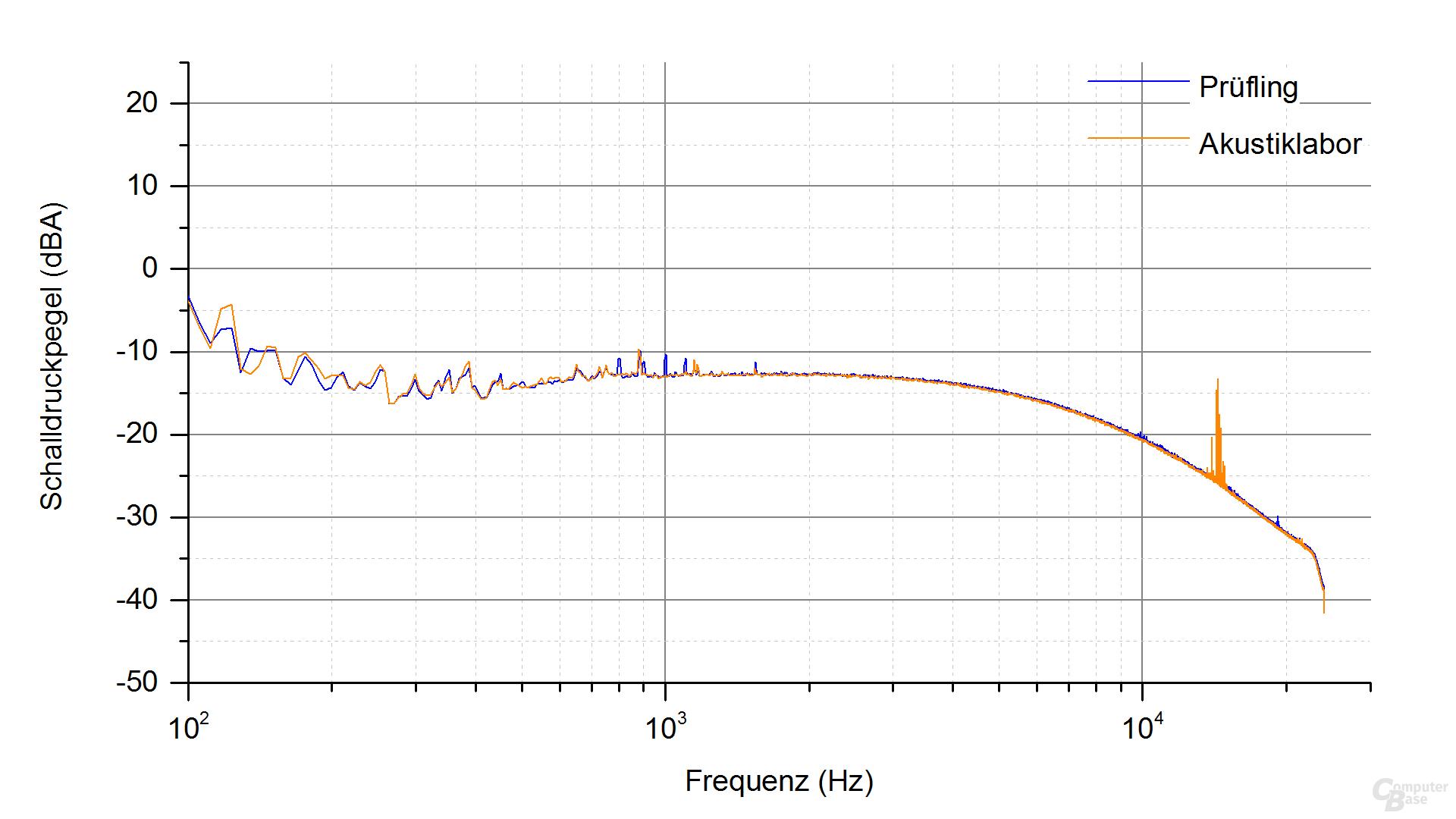 XFX XT500 (zweite Revision) Frequenzspektrum – Last 1