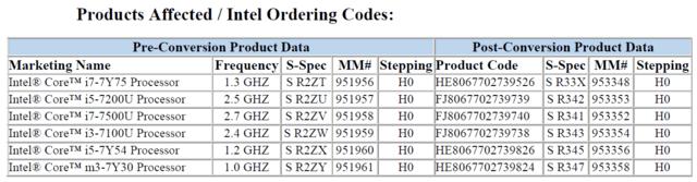 Die ältesten Kaby Lake nun auch mit aktiviertem HDCP 2.2