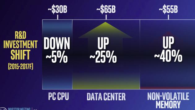 Quartalszahlen: Intels Ausblick für 2017 wird nach Gewinnsprung rosiger