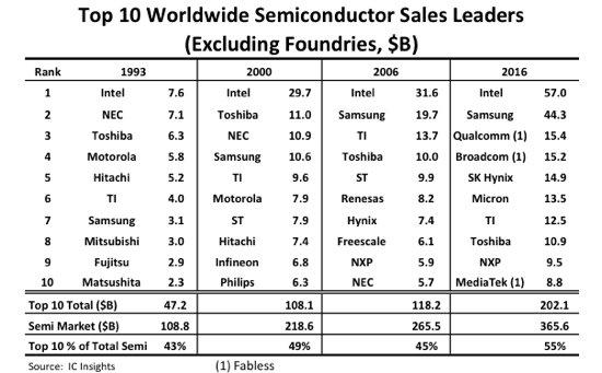 Seit 1993 führt Intel die Rangliste an