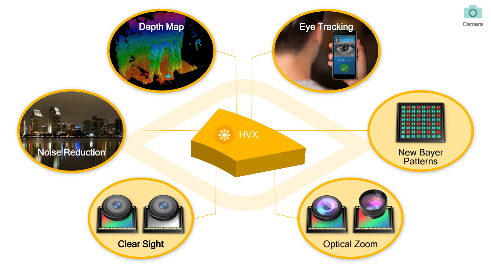 Neuer ISP unterstützt Dual-Kamera-Endgeräte