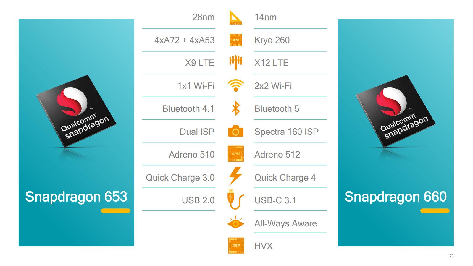 Veränderungen gegenüber Snapdragon 653 im Detail