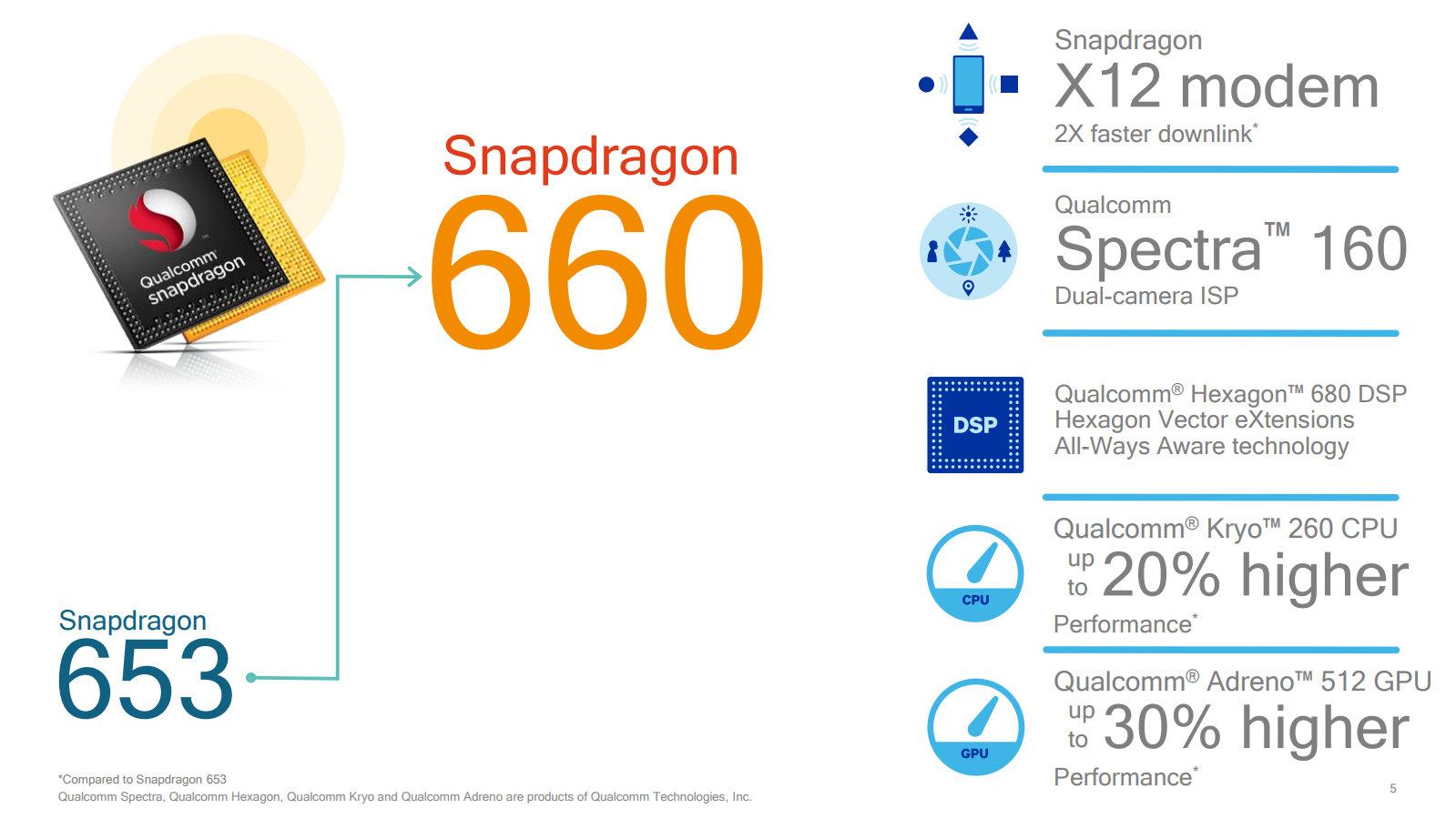 20 und 30 Prozent mehr Leistung für die CPU und GPU