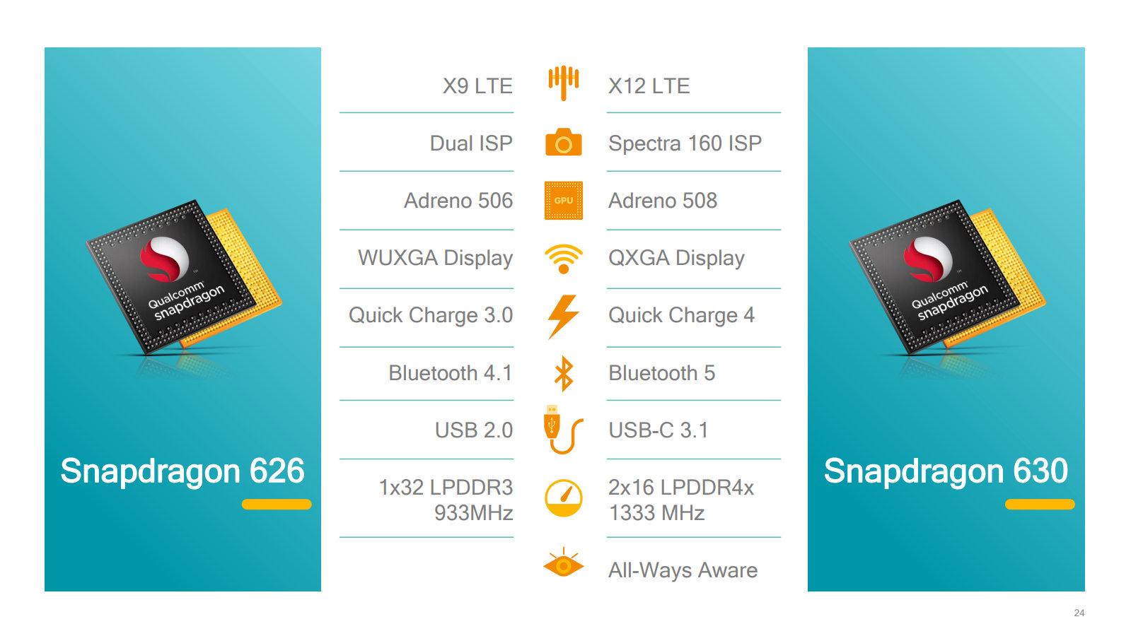 Veränderungen gegenüber Snapdragon 626 im Detail