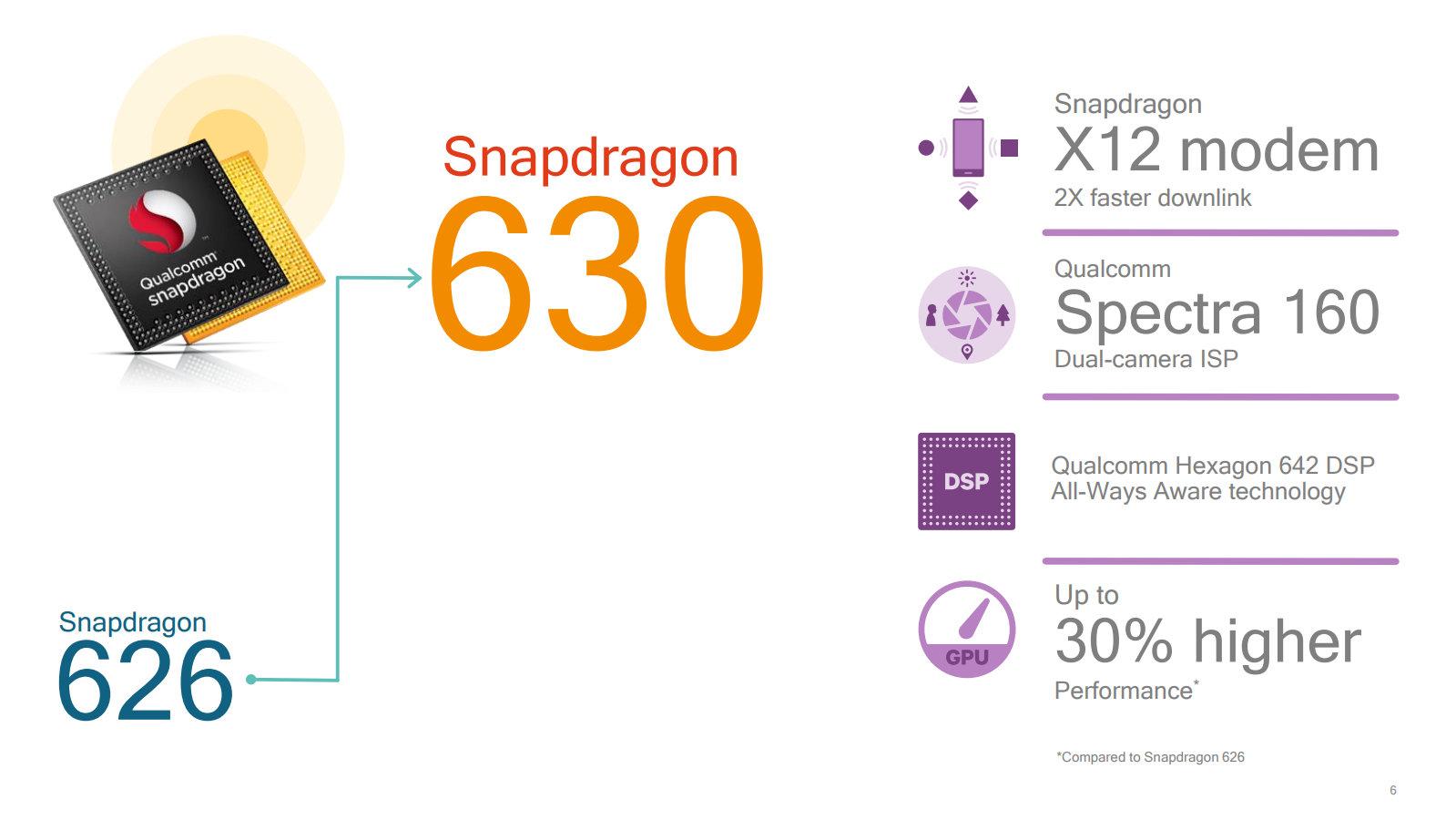 Neues Modem, neuer ISP und mehr Leistung im Snapdragon 630