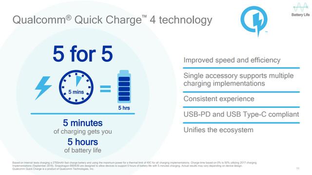 Unterstützung für Quick Charge 4