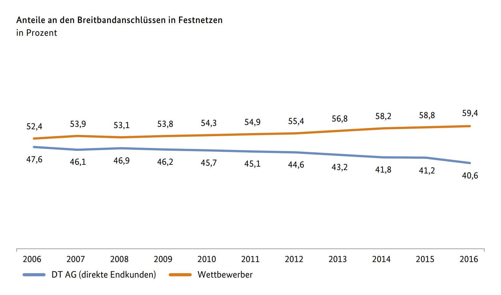Anteil der Breitbandanschlüsse für DT AG und Wettbewerber