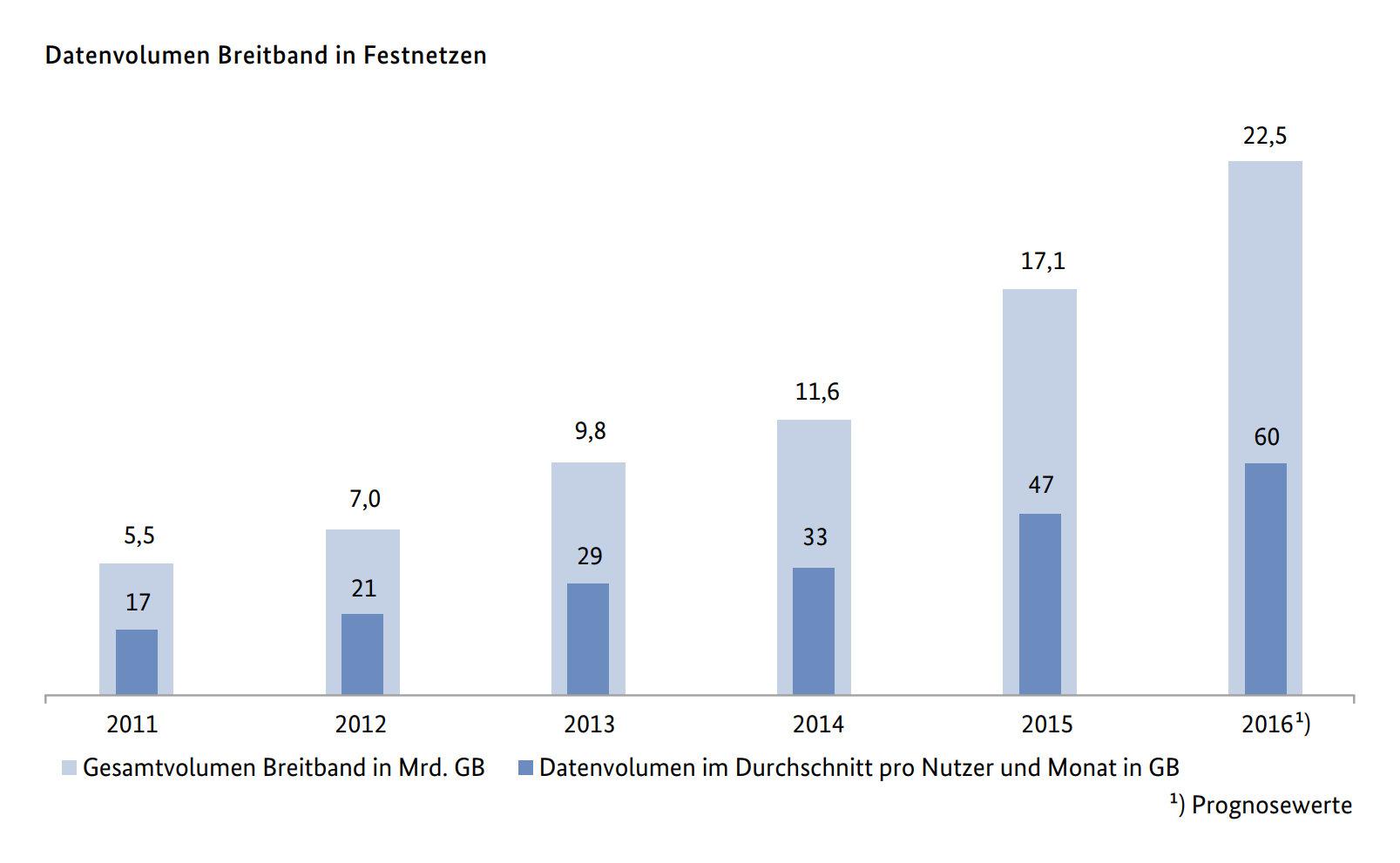 Das Datenvolumen in Festnetzen steigt drastisch