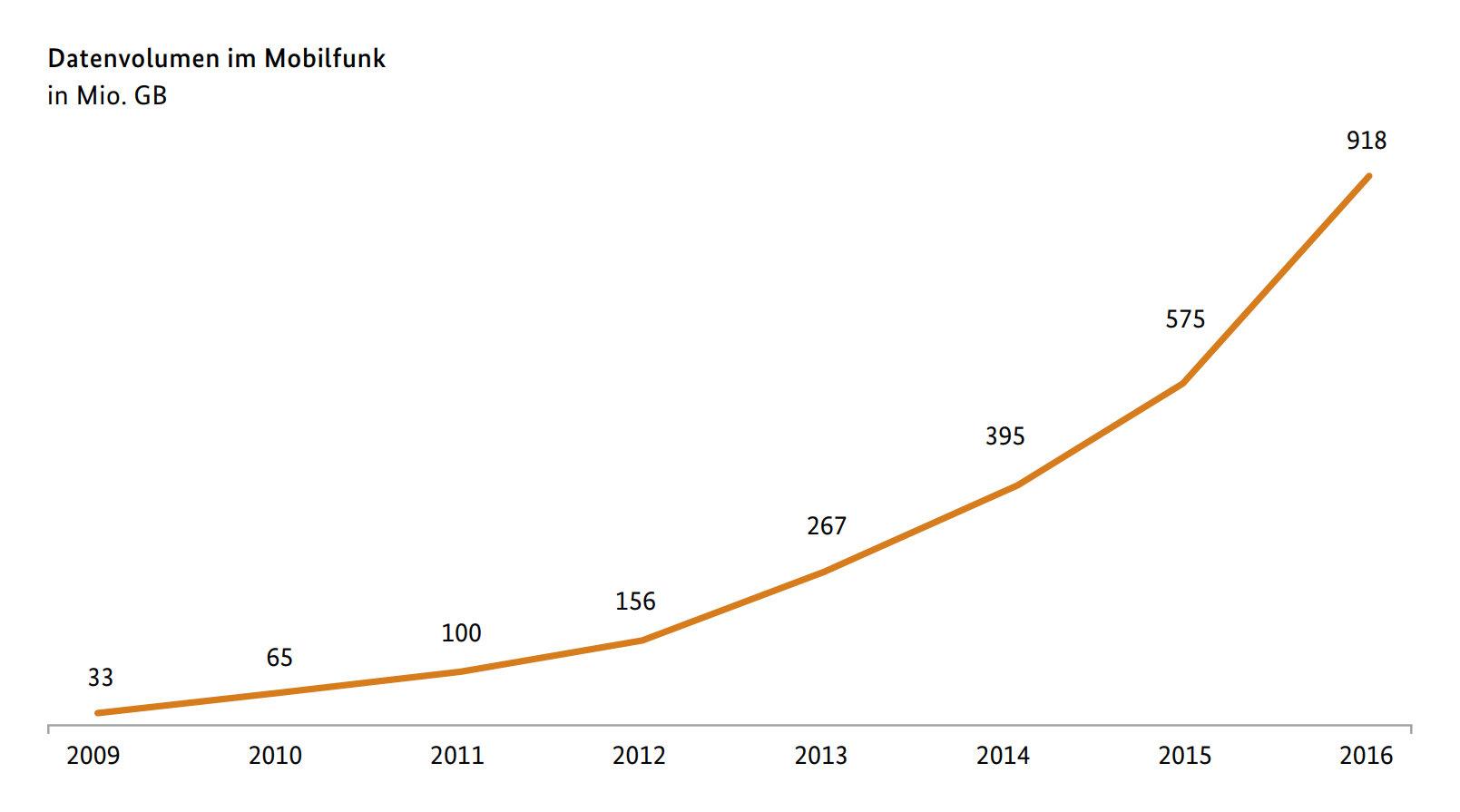 Mobilfunk kratzt an einer Milliarde Gigabyte