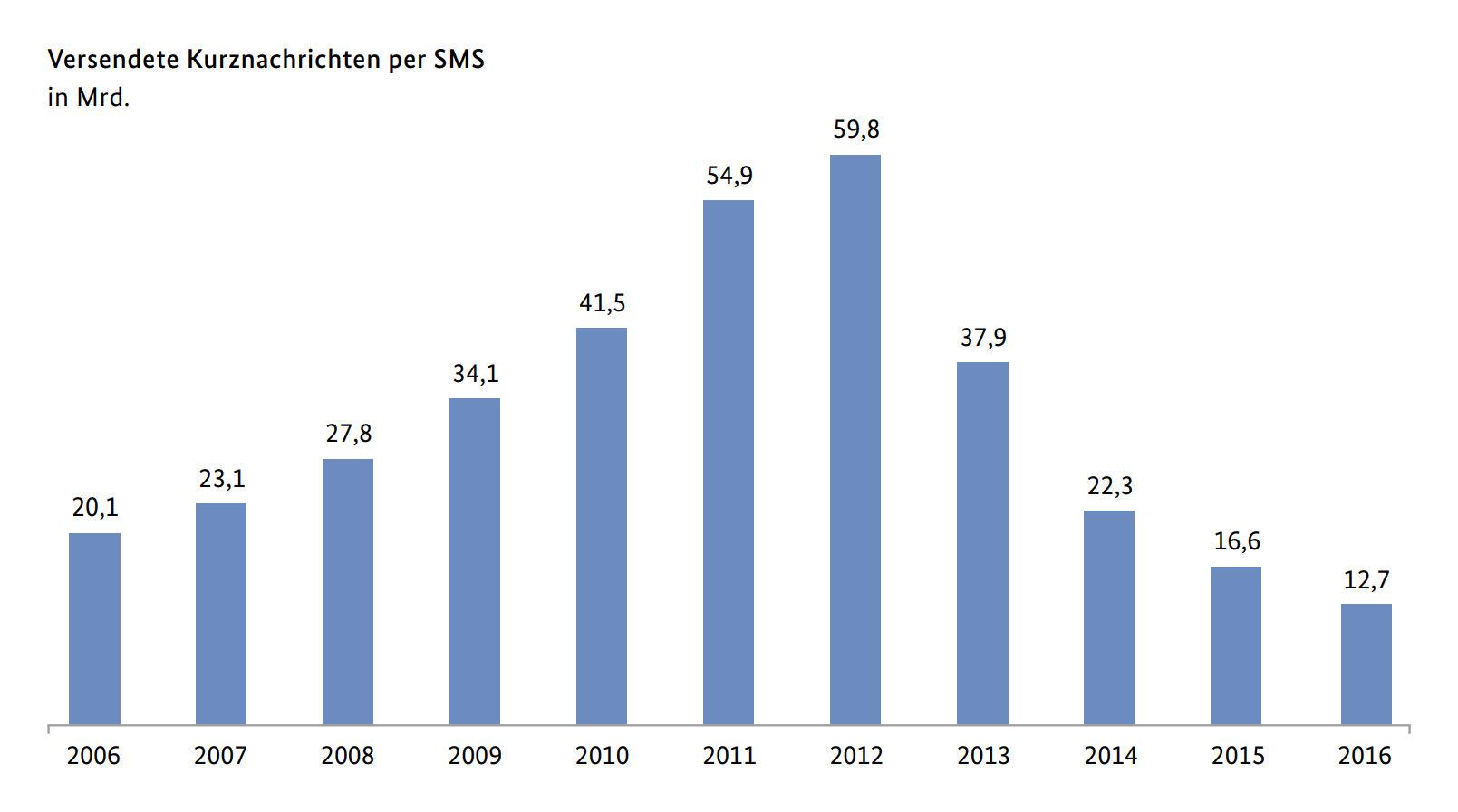 Die SMS ist weit weniger beliebt als vor fünf Jahren noch